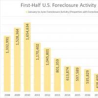 在2020年的前六个月有止赎申请的美国房地产 创历史新低