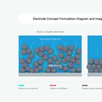 研究人员开发新型电极结构 可用于全固态二次电池